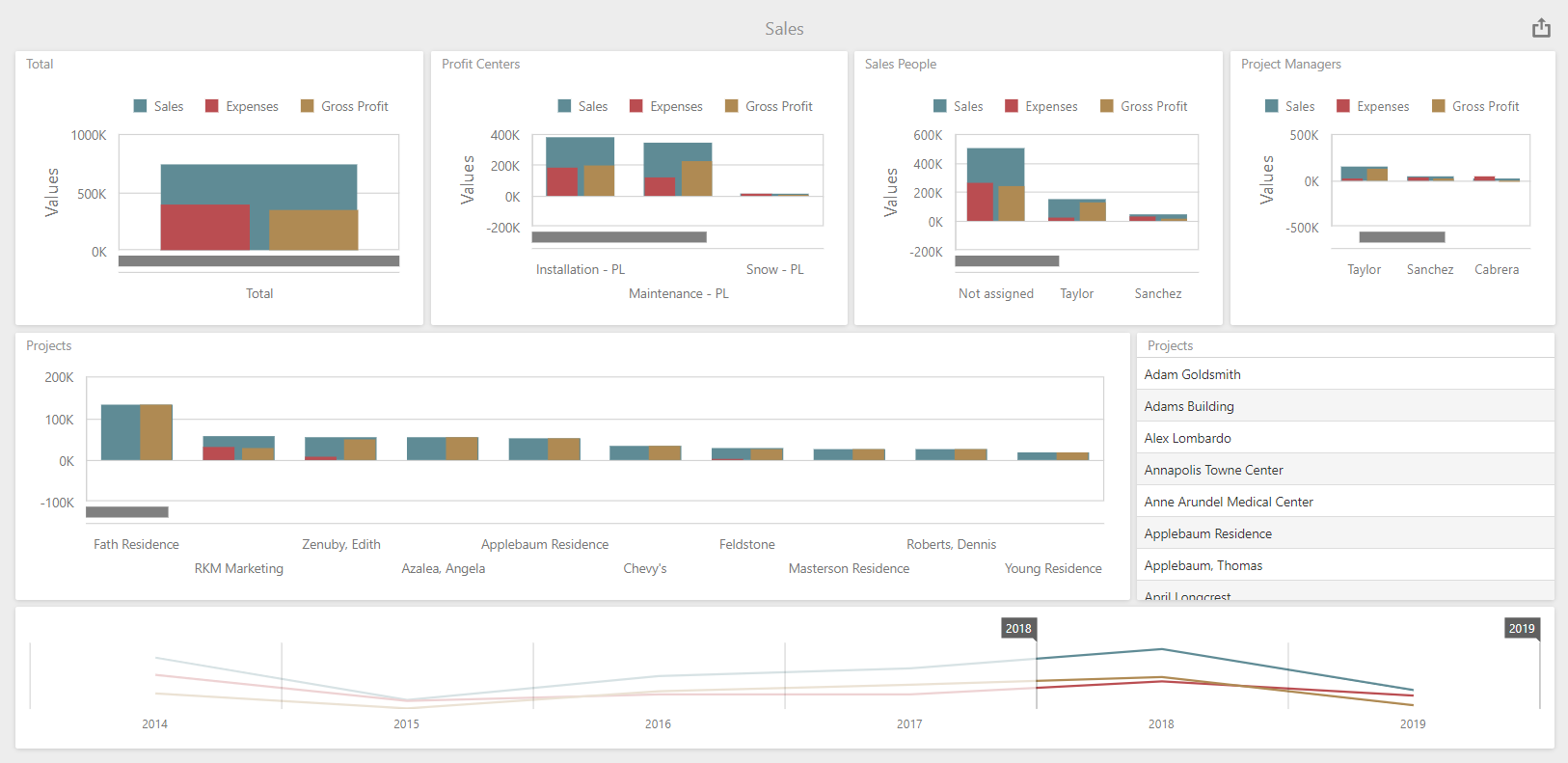 landscape business visual reporting - iKPI Sales Pipeline