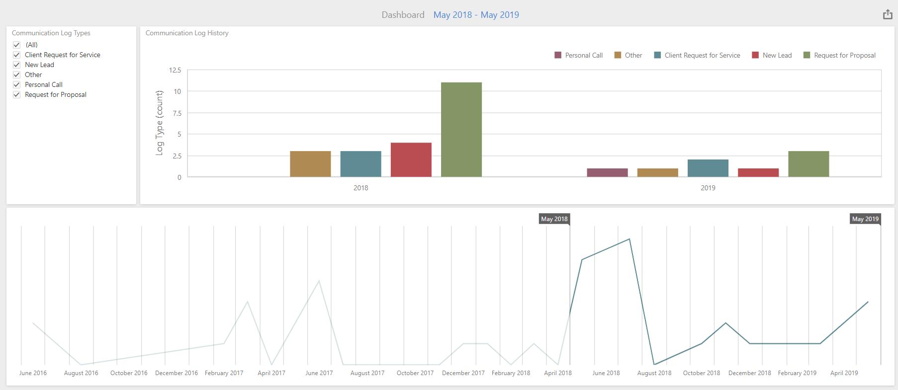 landscape business visual reporting - iKPI communications log
