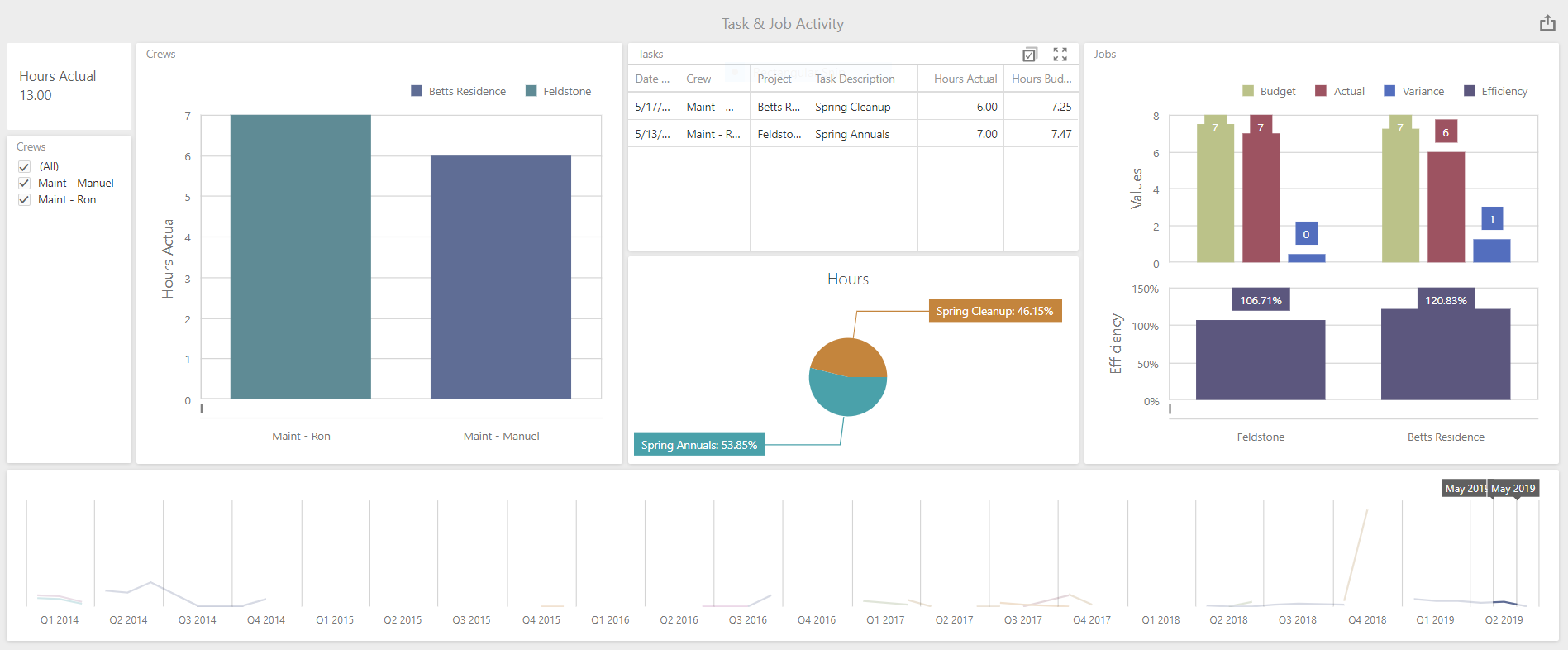 landscape business visual reporting - Task & Job Activity Budget vs Actual