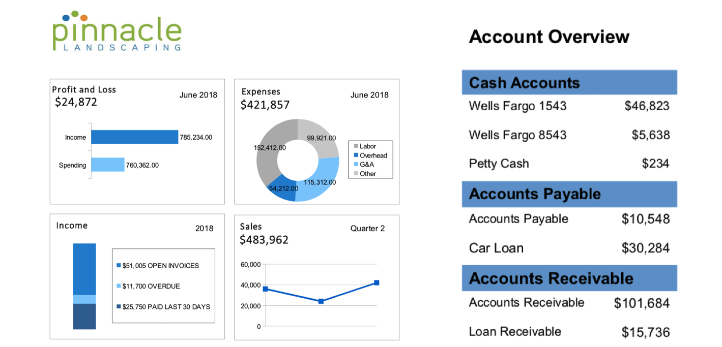 Analytics dashboard for landscaping companies